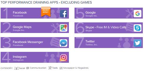 7 apps más consumen