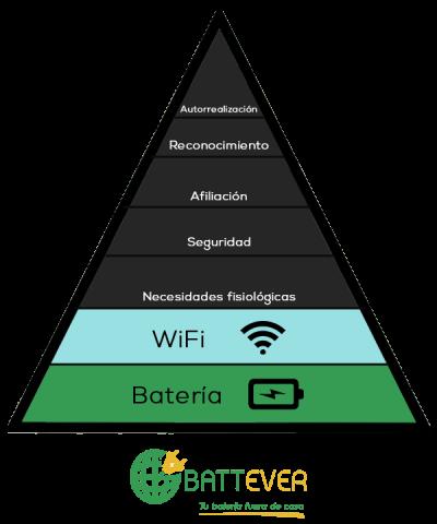 Pirámide de Masslow actual importancia Batería